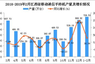 2019年1-2月江西省手机产量同比增长30.39%