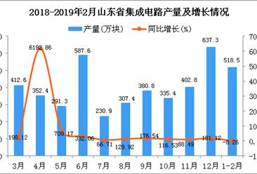 2019年1-2月山东省集成电路产量为518.5万块 同比下降8.26%