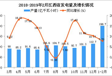 2019年1-2月江西省发电量为198.7亿千瓦小时 同比增长7.7%