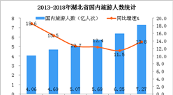 2018年湖北省实现国内旅游收入6344.33亿元  同比增长15%(图)