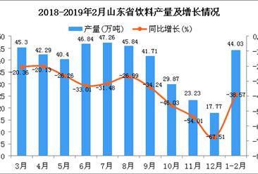 2019年1-2月山东省饮料产量为44.03万吨 同比下降38.57%