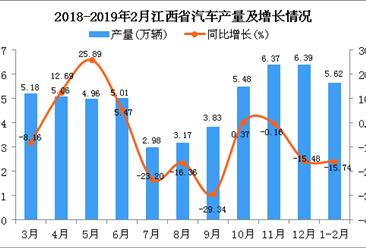 2019年1-2月江西省汽车产量为5.62万辆 同比下降15.74%