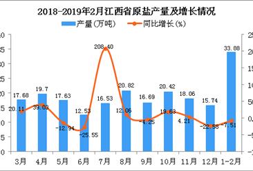 2019年1-2月江西省原盐产量同比下降7.51%