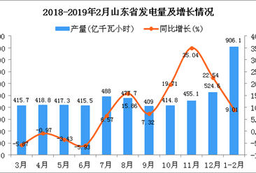 2019年1-2月山东省发电量为906.1亿千瓦小时 同比增长9.01%