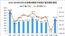 2019年1-2月山東省手機產量為284.25萬臺 同比下降61.57%