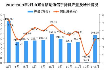 2019年1-2月山东省手机产量为284.25万台 同比下降61.57%