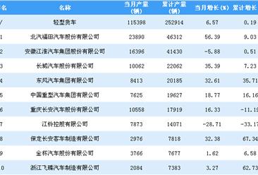 2019年1-2月轻型货车企业产量排行榜