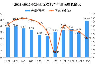 2019年1-2月山东省汽车产量为11.58万辆 同比下降21.33%