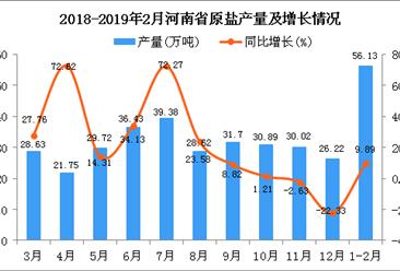 2019年1-2月河南省原盐产量同比增长9.89%