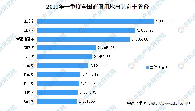 2019全国省经济排名_中国2019一季度GDP排名 全国各省经济数据排行一览