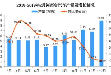 2019年1-2月河南省汽车产量为8.88万辆 同比下降20.82%