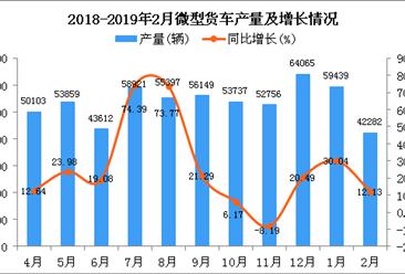 2019年1-2月微型货车产量及增长情况分析:同比增长22.09%