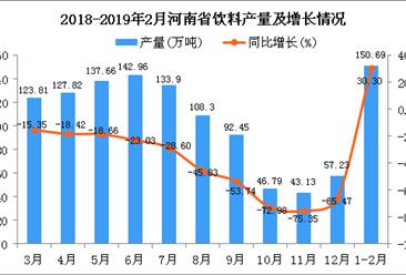 2019年1-2月河南省饮料产量及增长情况分析
