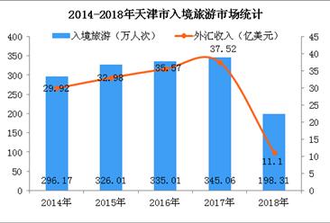 2018年天津市入境旅游数据分析:入境游客数达198.31万人(图)