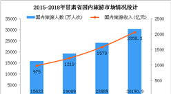 2018年甘肃文化旅游产业爆发式增长  占全省GDP比重已达7%(图)