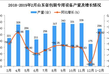 2019年1-2月山东省包装专用设备产量同比下降30.82%