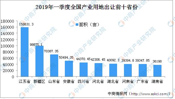 2019中國各省經濟排行_中國各省經濟排名