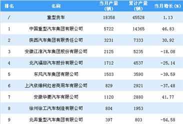 2019年1-2月重型货车企业产量排行榜TOP20