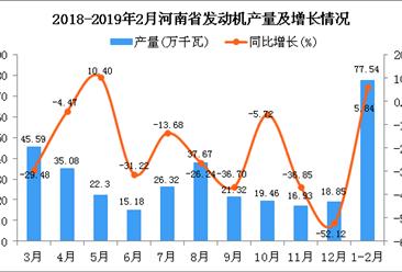 2019年1-2月河南省发动机产量同比增长5.84%