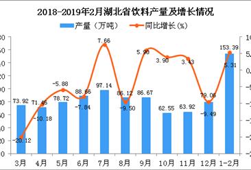 2019年1-2月湖北省饮料产量为153.39万吨 同比增长5.31%