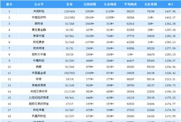 2019年3月金融微信公众号排行榜(附排名TOP25)