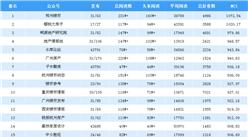 2019年3月房地產微信公眾號排行榜:鄭州樓市蟬聯第一(附排名榜單)