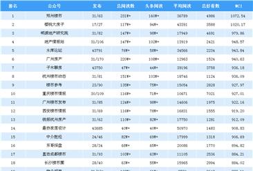 2019年3月房地产微信公众号排行榜:郑州楼市蝉联第一(附排名榜单)