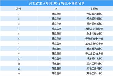 第三批国家级特色小镇申报:河北省重点培育100个特色小城镇名单一览(附表)