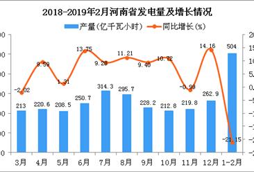 2019年1-2月河南省发电量同比下降21.15%