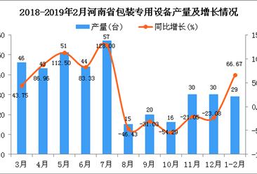 2019年1-2月河南省包装专用设备产量同比增长66.67%