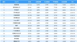 2019年3月旅游行业微信公众号排行榜(附完整榜单)