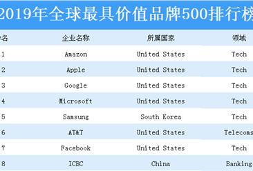 2019年全球最具价值品牌500排行榜:前十品牌中国占据两席(附榜单)
