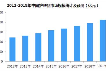 2019年中国护肤品市场规模预测:护肤品规模有望突破2000亿大关(图)