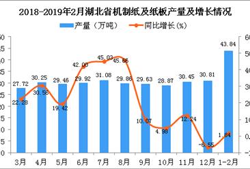 2019年1-2月湖北省机制纸及纸板产量同比增长1.84%