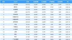 2019年3月全国微信公众号100强排行榜出炉(附完整榜单)