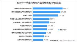 大湾区产业地产投资情报:2019年一季度珠海市产业用地拿地TOP10企业排行榜