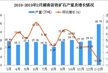 2019年1-2月湖南省原盐产量同比下降11.05%