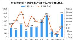2019年1-2月湖北省水泥专用设备产量同比增长28.48%