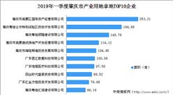 大湾区产业地产投资情报:2019年一季度肇庆产业用地拿地TOP10企业排行榜