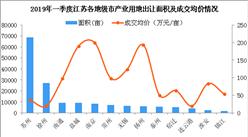 产业地产投资情报:2019年一季度江苏各地级市产业用地面积及价格盘点