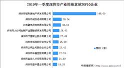 大湾区产业地产投资情报:2019年一季度深圳市产业用地拿地TOP10企业排行榜