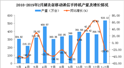 2019年1-2月湖北省手机产量为533.12万台 同比下降20.45%