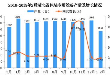 2019年1-2月湖北省包装专用设备产量同比下降2.4%(图)