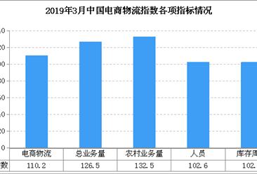 2019年3月中国电商物流运行指数110.2点:物流需求稳中有升