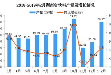 2019年1-2月湖南省饮料产量为69.17万吨 同比增长3.72%
