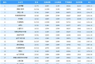 2019年3月游戏微信公众号排行榜:王者荣耀第一(附排名)