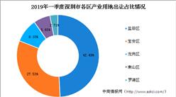 坪山将出让三宗地 瞄准高新企业 2019年一季度深圳各区产业用地出让情况盘点(附拿地TOP10企业)