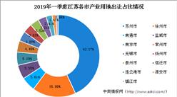 产业地产投资情报:2019年一季度江苏省产业用地拿地百强企业排行榜