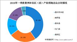 大湾区产业地产投资情报:2019年一季度惠州产业用地拿地TOP10企业排行榜