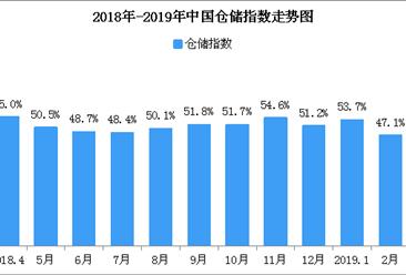 2019年3月中国仓储指数57.2%:较上月大幅回升10.1个百分点
